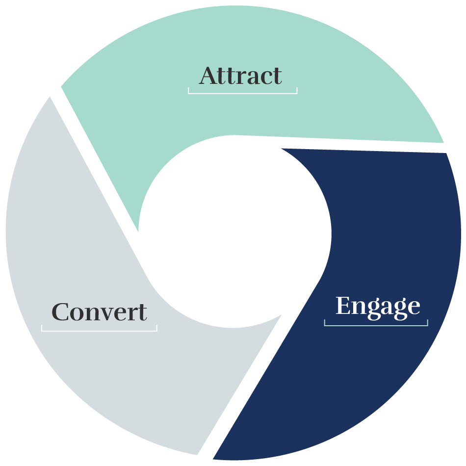 Attract, Convert, Engage